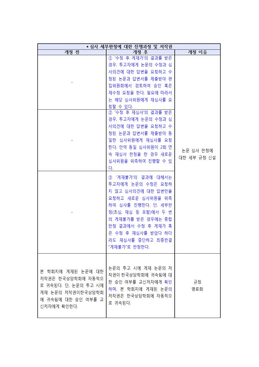 상담학연구 발간 규정 개정 및 윤리서약서 변경사항 공고문003.png